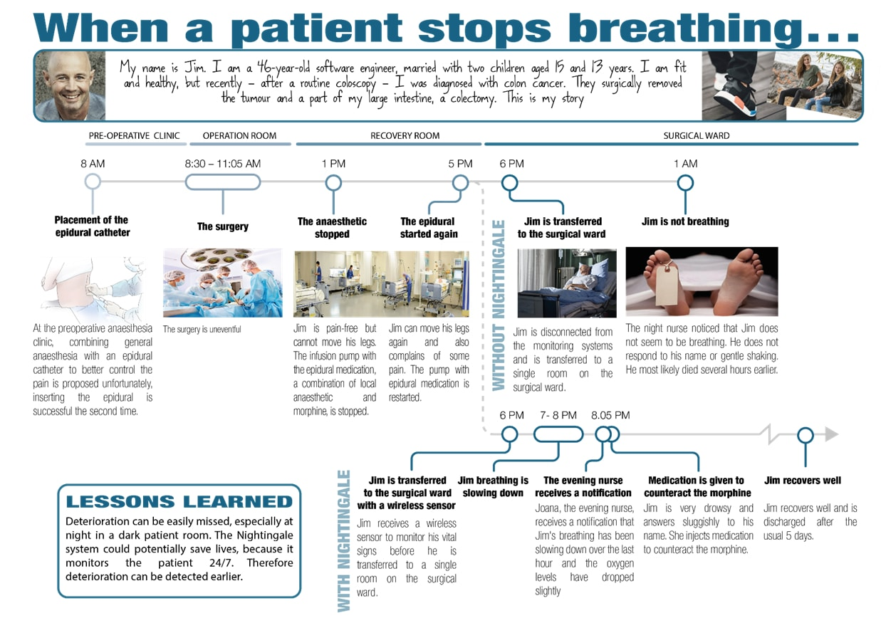 When a patient stops breathing